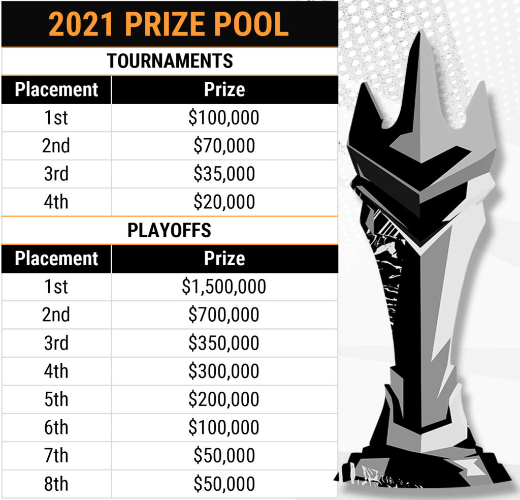 The Overwatch League returns Prize pool