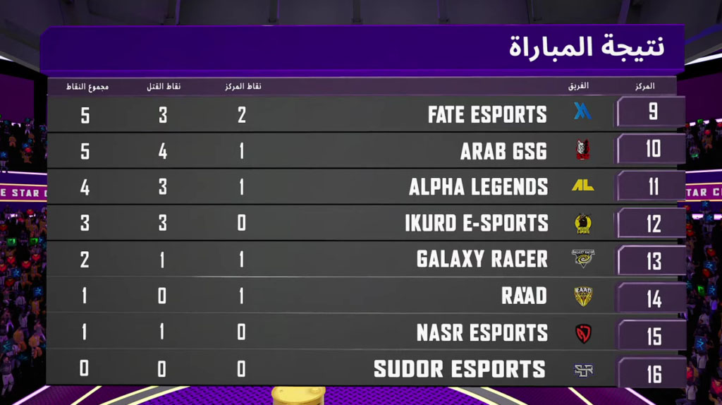 PUBG Mobile Star Challenge Arabia 2021 3